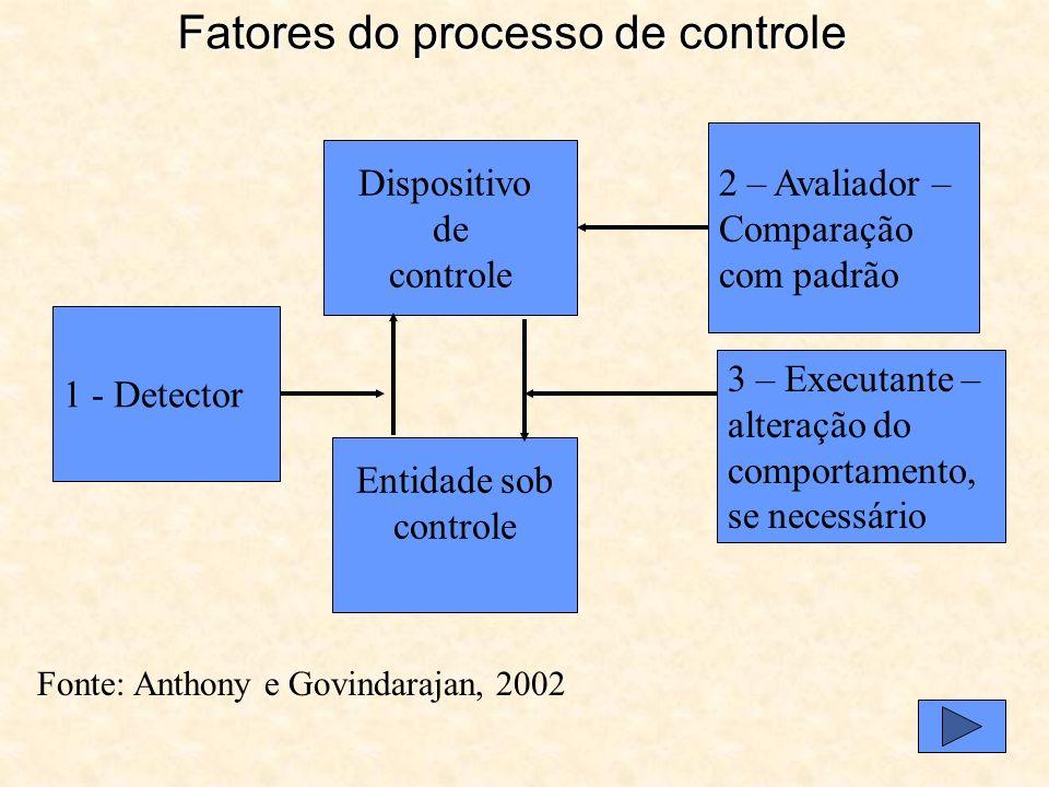 Fatores do processo de controle