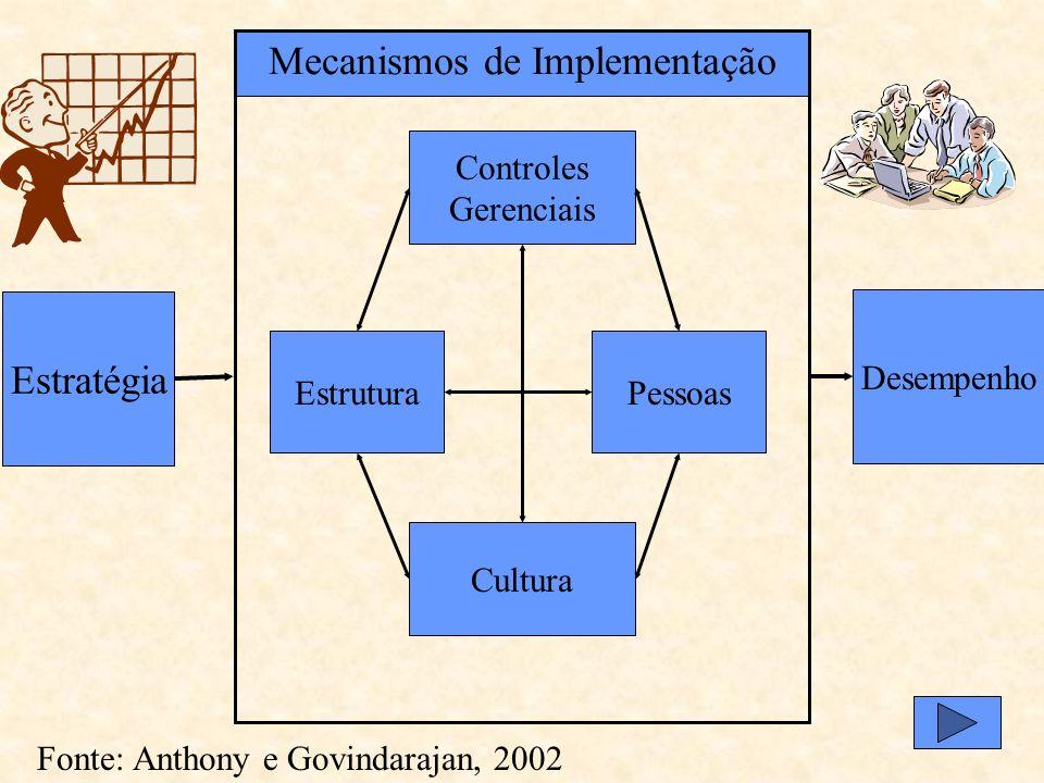 Mecanismos de Implementação