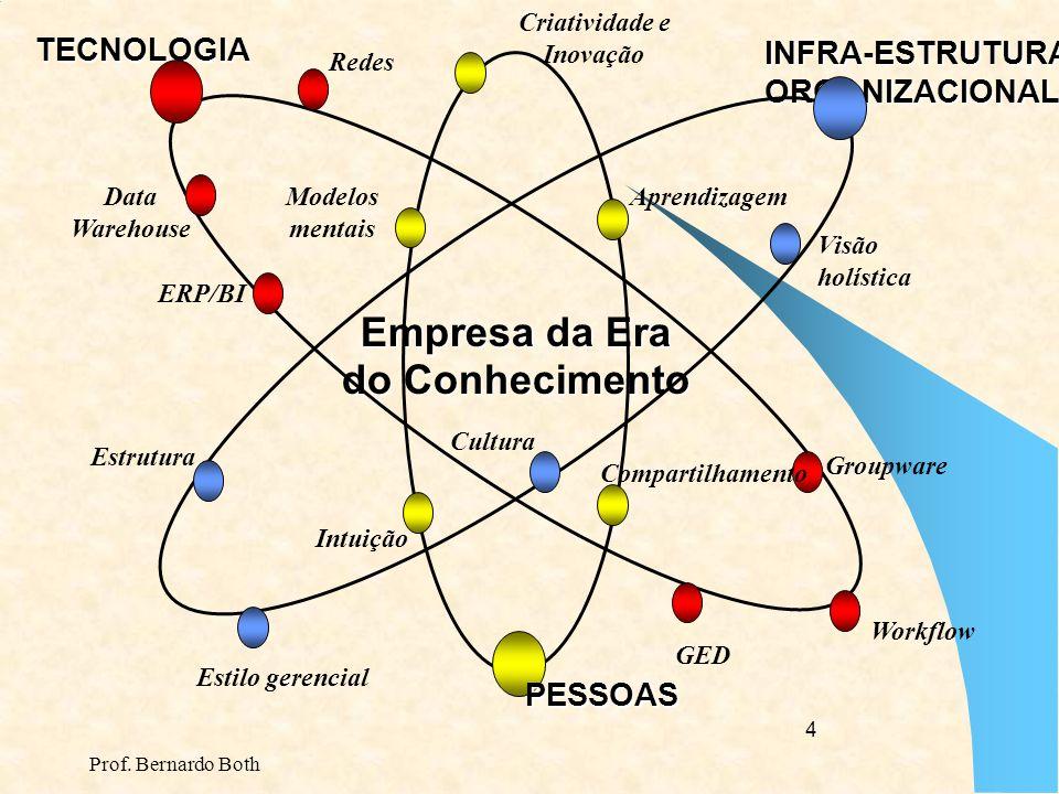 Empresa da Era do Conhecimento