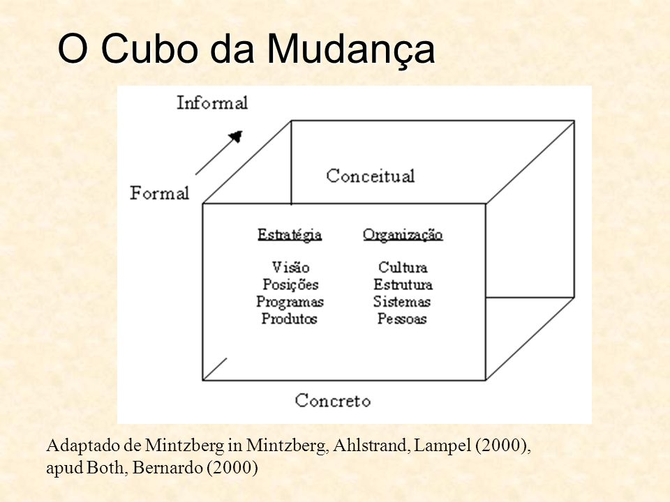 O Cubo da MudançaAdaptado de Mintzberg in Mintzberg, Ahlstrand, Lampel (2000), apud Both, Bernardo (2000)