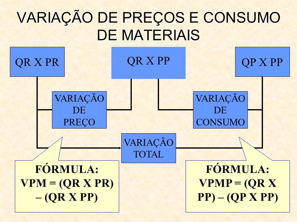 VARIAÇÃO DE PREÇOS E CONSUMO DE MATERIAIS