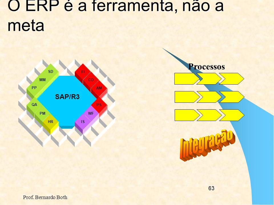 O ERP é a ferramenta, não a meta