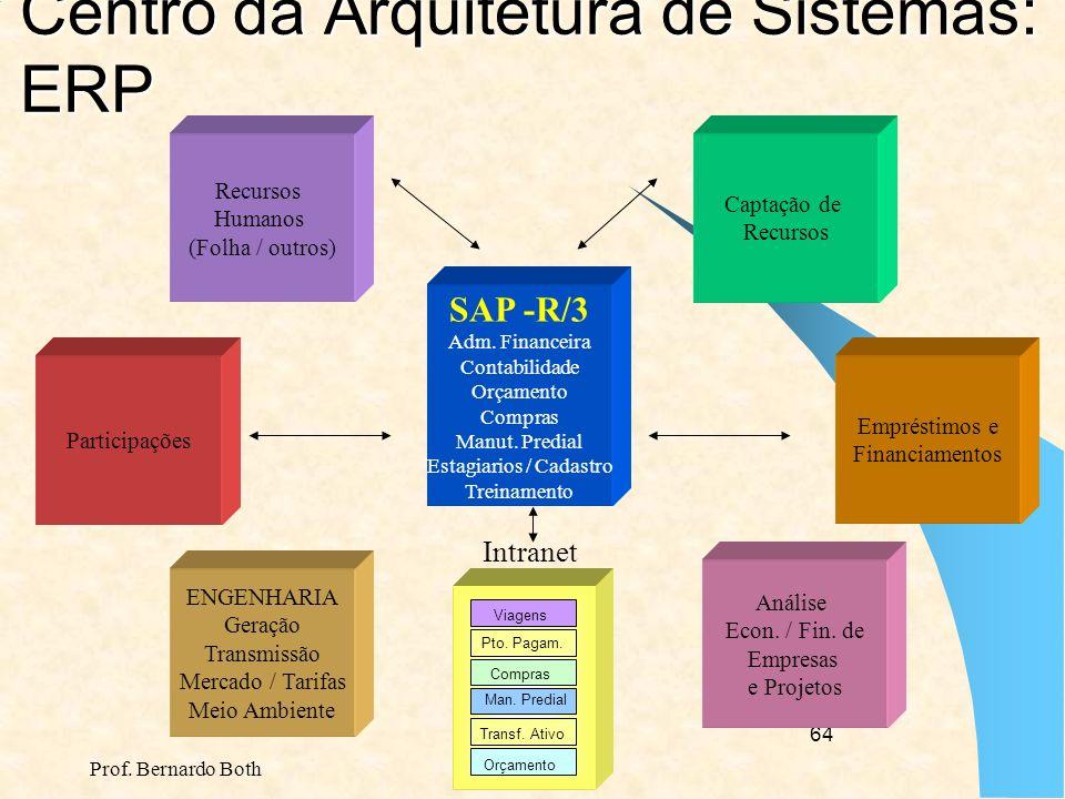 Centro da Arquitetura de Sistemas: ERP