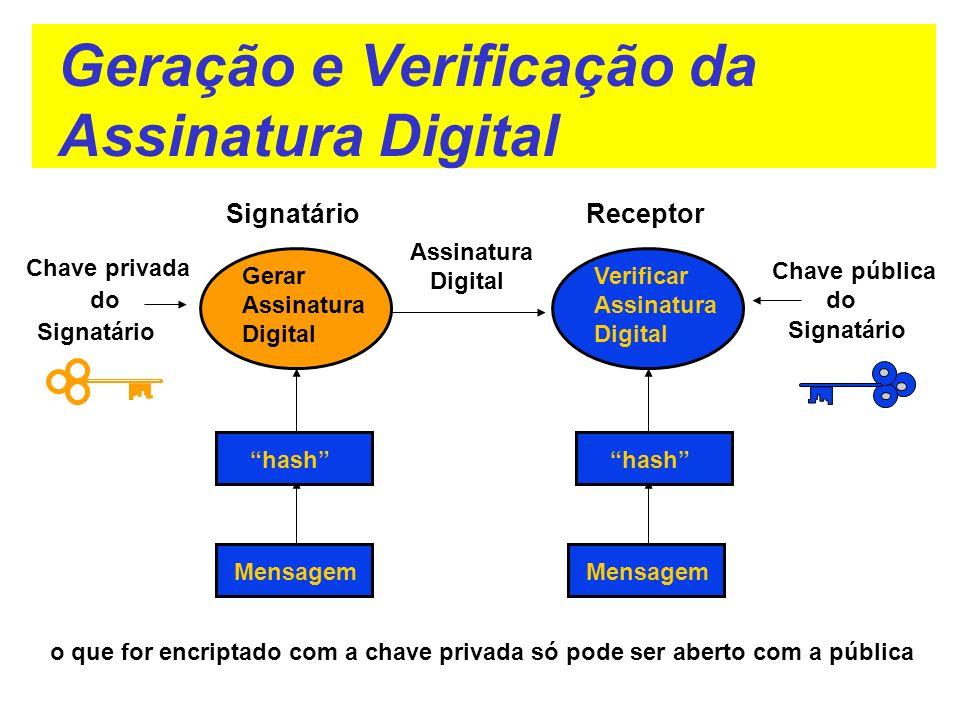 Geração e Verificação da Assinatura Digital