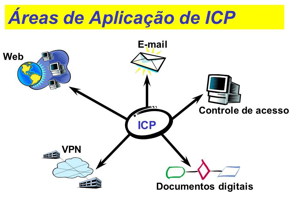 Áreas de Aplicação de ICP