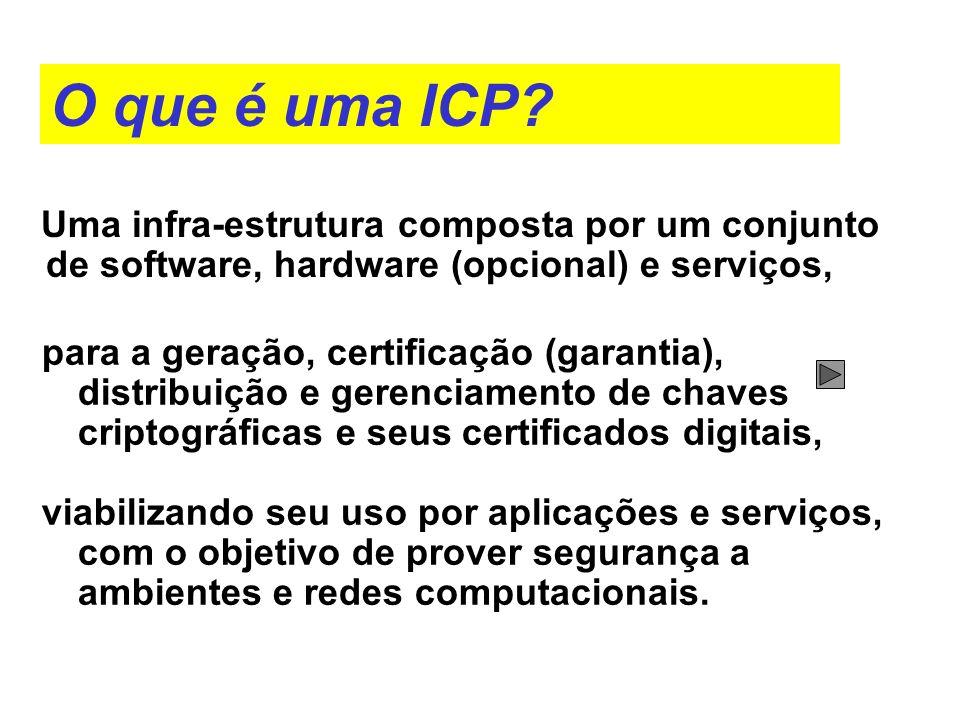 O que é uma ICP Uma infra-estrutura composta por um conjunto de software, hardware (opcional) e serviços,