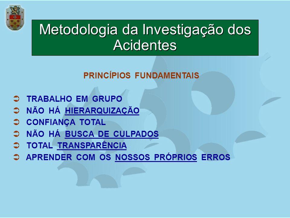 Metodologia da Investigação dos Acidentes
