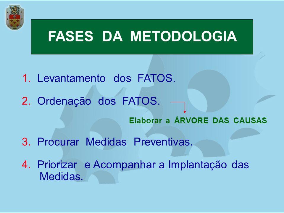 FASES DA METODOLOGIA 1. Levantamento dos FATOS.