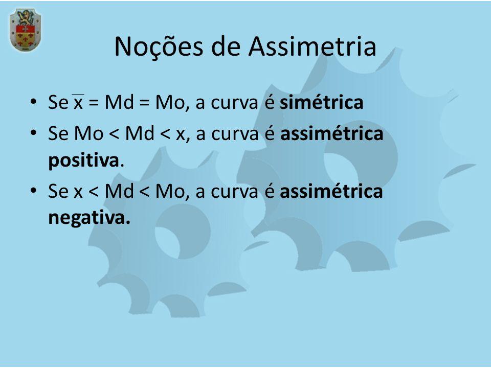 Noções de Assimetria Se x = Md = Mo, a curva é simétrica