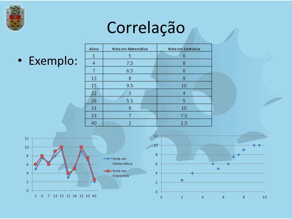 Correlação Aluno. Nota em Matemática. Nota em Estatística. 1. 5. 6. 4. 7.5. 8. 7. 6.5. 13.