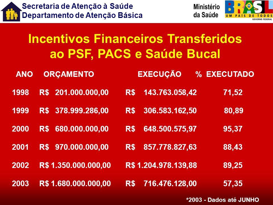 Incentivos Financeiros Transferidos ao PSF, PACS e Saúde Bucal