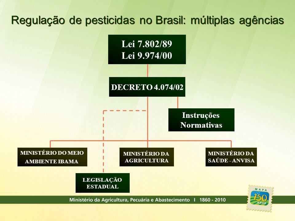 Regulação de pesticidas no Brasil: múltiplas agências