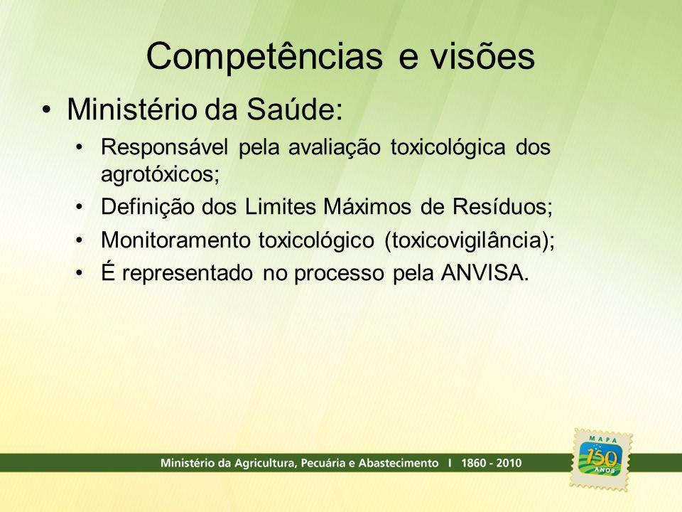 Competências e visões Ministério da Saúde:
