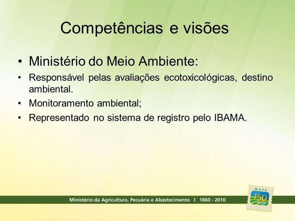 Competências e visões Ministério do Meio Ambiente: