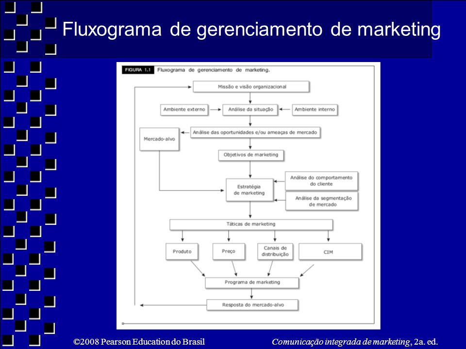Fluxograma de gerenciamento de marketing