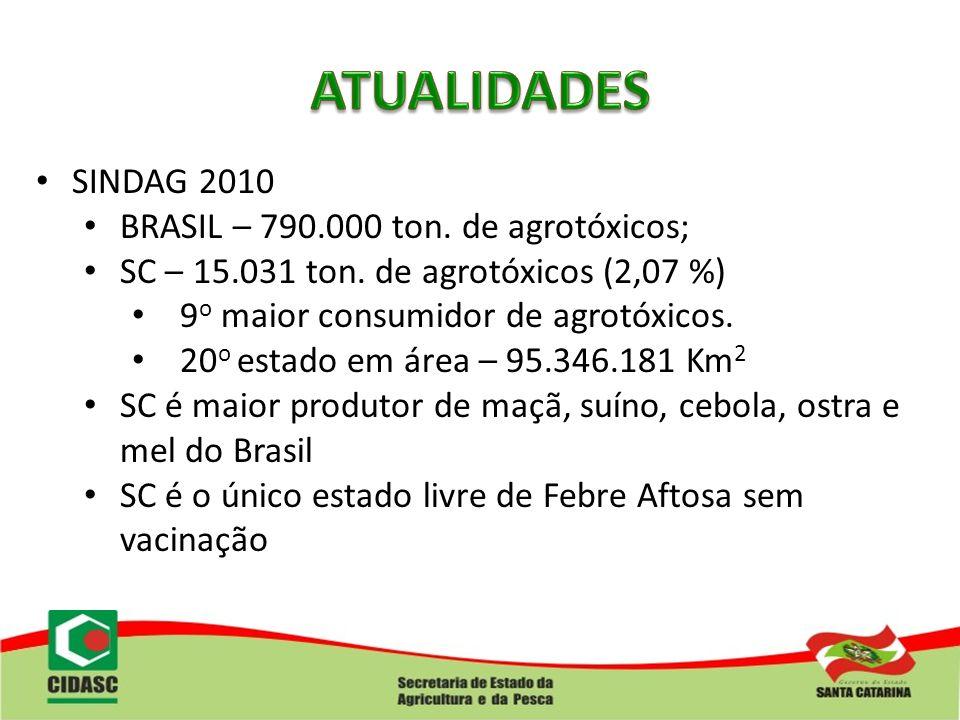 ATUALIDADES SINDAG 2010 BRASIL – 790.000 ton. de agrotóxicos;