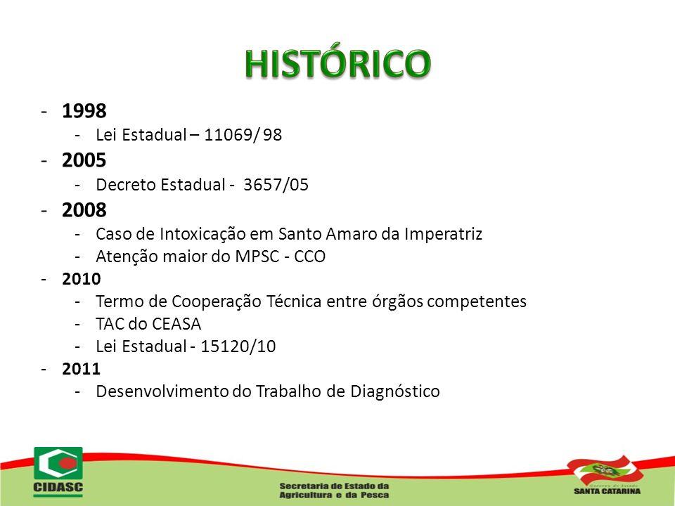 HISTÓRICO 1998 2005 2008 Lei Estadual – 11069/ 98