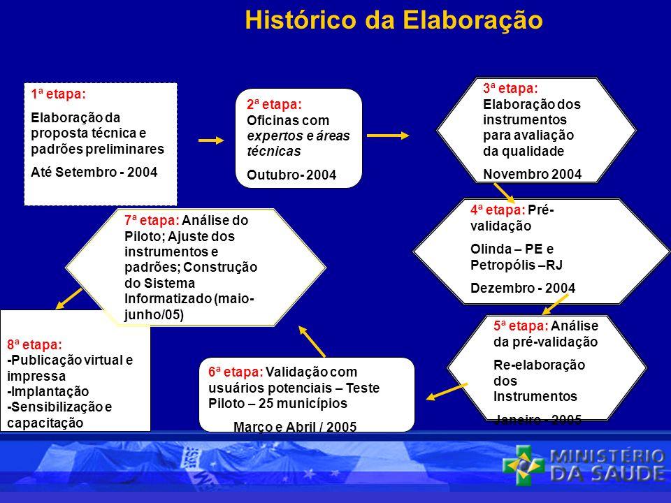 Histórico da Elaboração