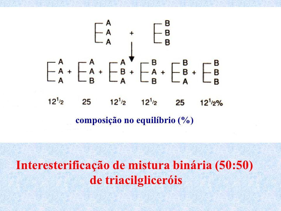 Interesterificação de mistura binária (50:50)
