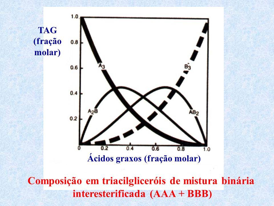 Composição em triacilgliceróis de mistura binária