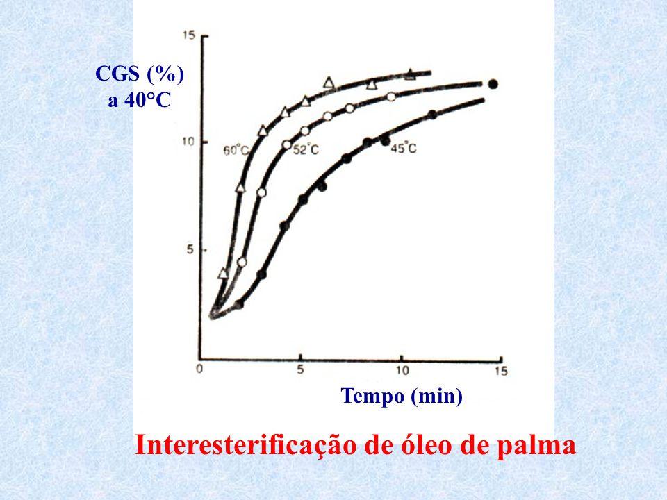 Interesterificação de óleo de palma