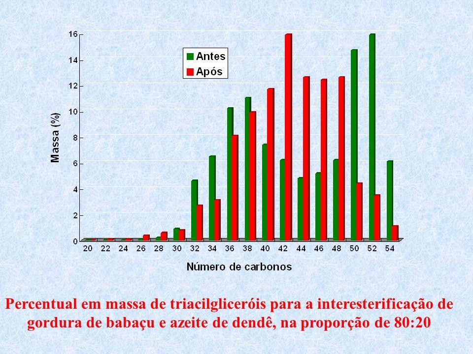Percentual em massa de triacilgliceróis para a interesterificação de
