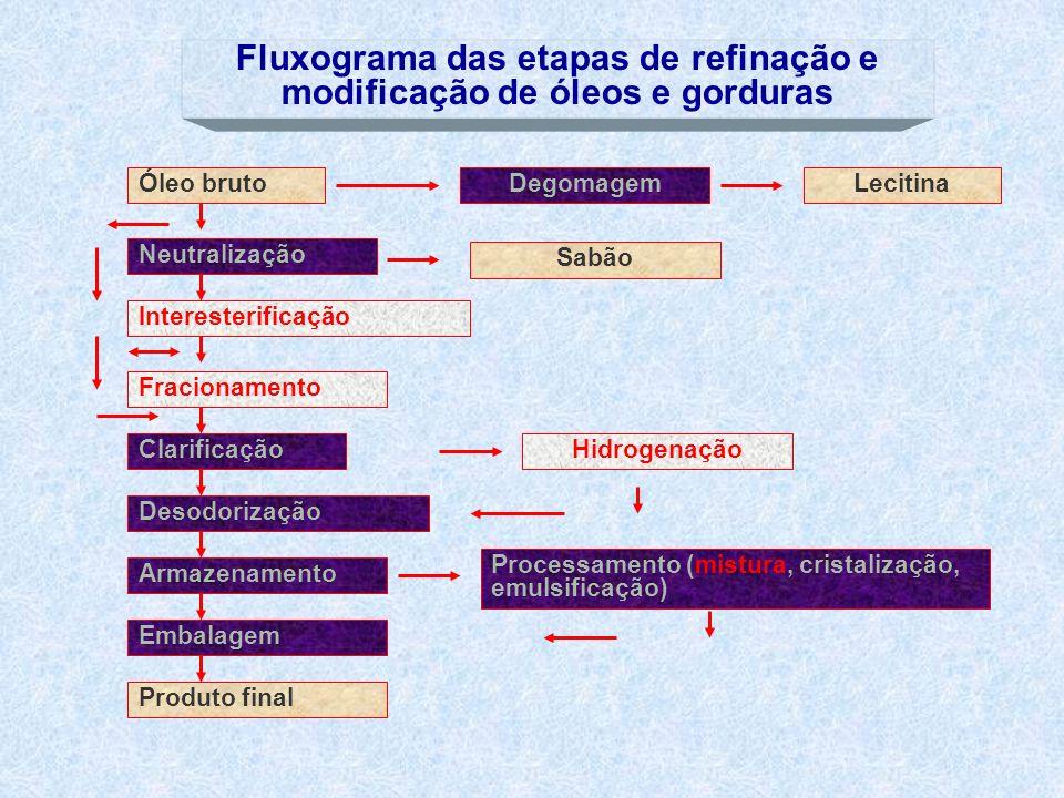 Fluxograma das etapas de refinação e modificação de óleos e gorduras