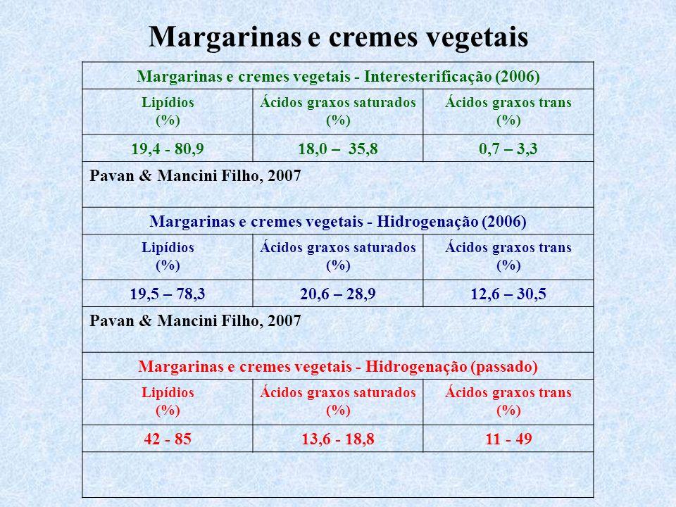 Margarinas e cremes vegetais