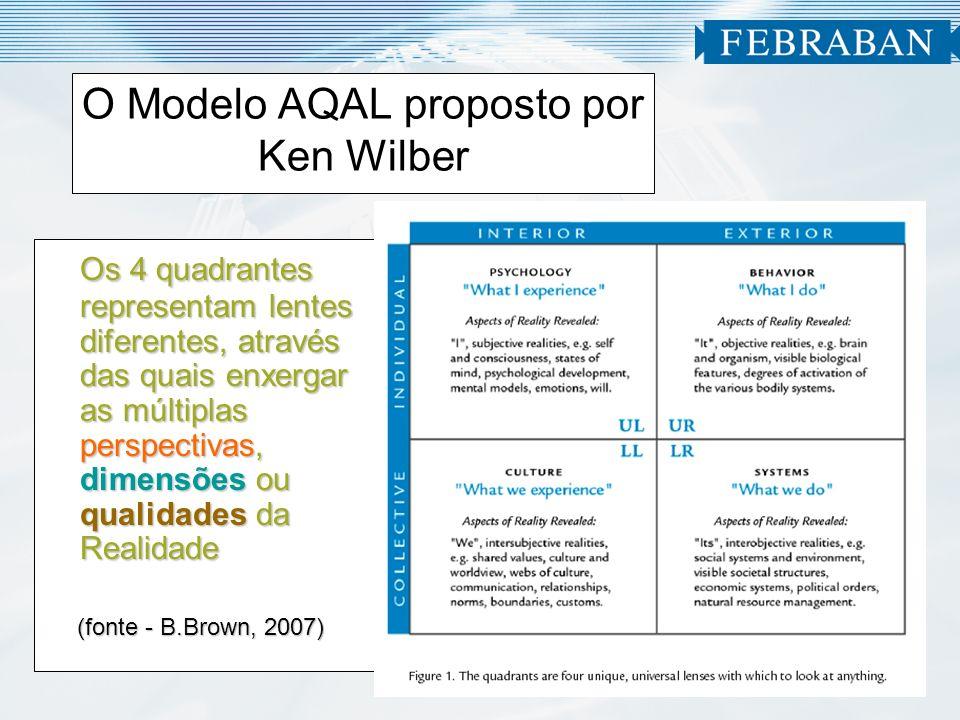 O Modelo AQAL proposto por Ken Wilber