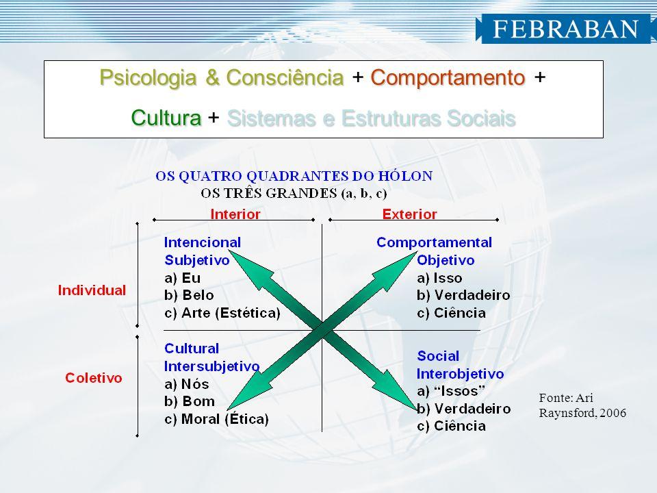 Psicologia & Consciência + Comportamento + Cultura + Sistemas e Estruturas Sociais