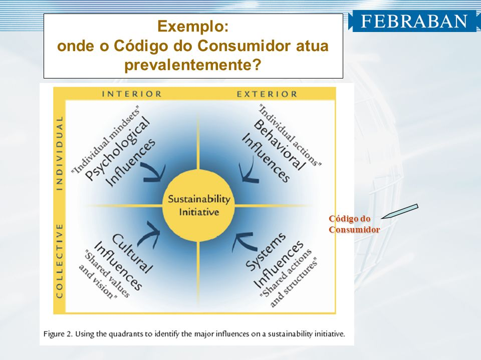 Exemplo: onde o Código do Consumidor atua prevalentemente