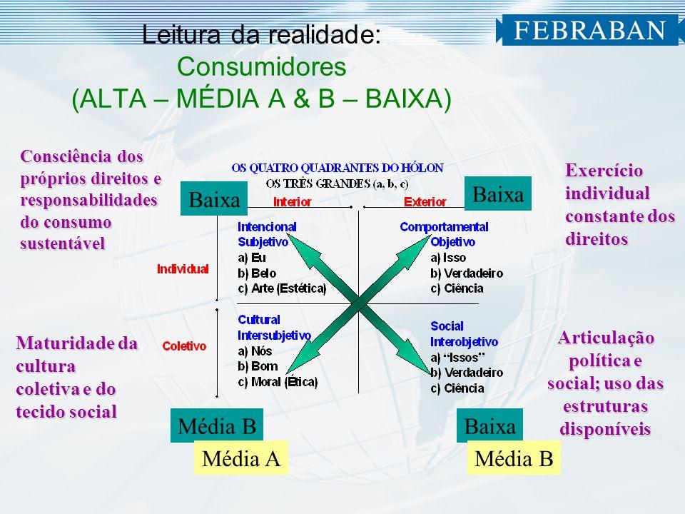 Leitura da realidade: Consumidores (ALTA – MÉDIA A & B – BAIXA)