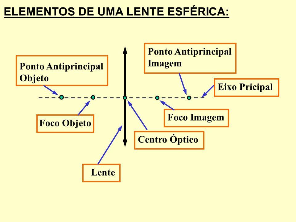 ELEMENTOS DE UMA LENTE ESFÉRICA: