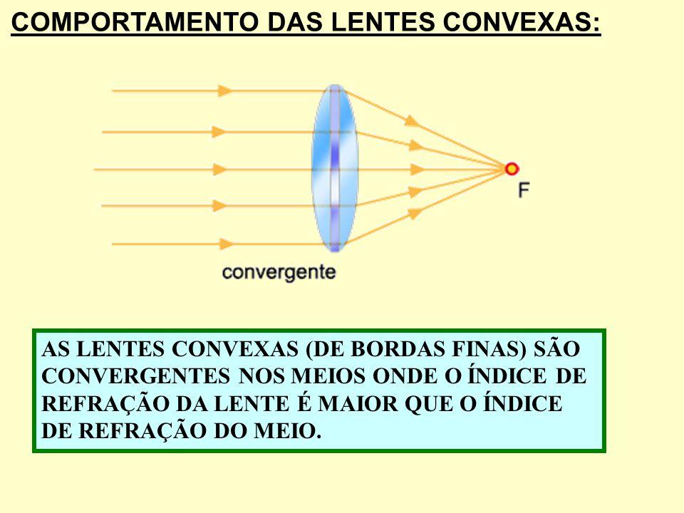 COMPORTAMENTO DAS LENTES CONVEXAS: