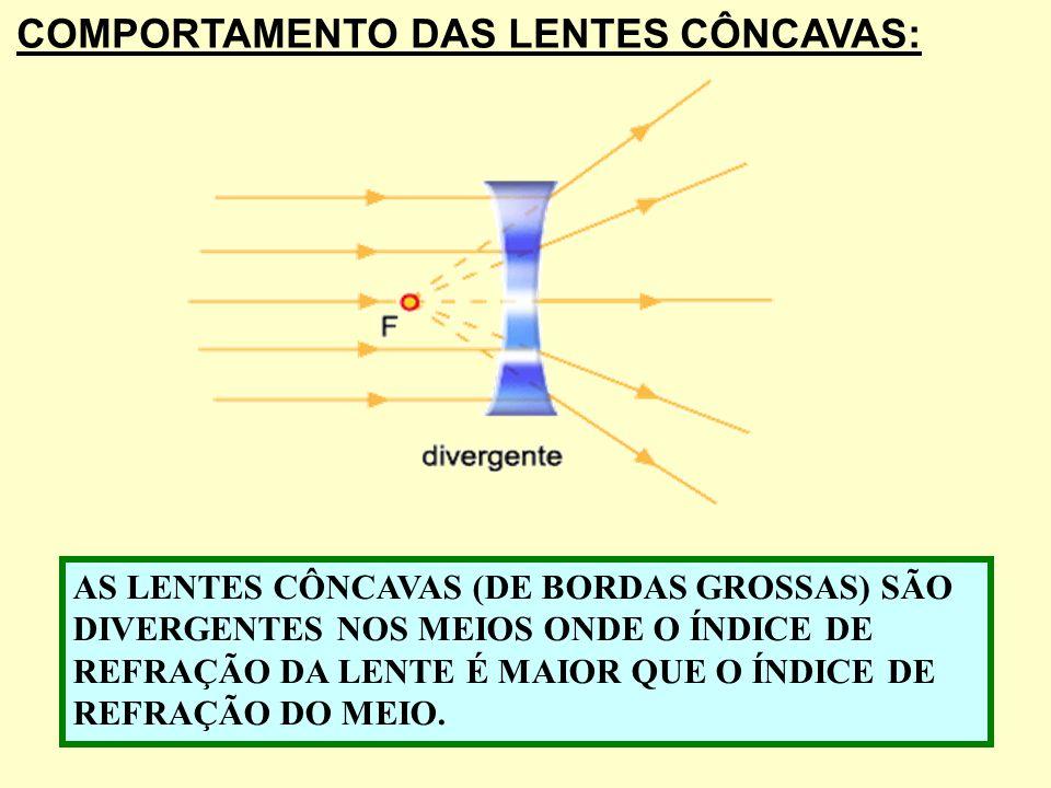 COMPORTAMENTO DAS LENTES CÔNCAVAS: