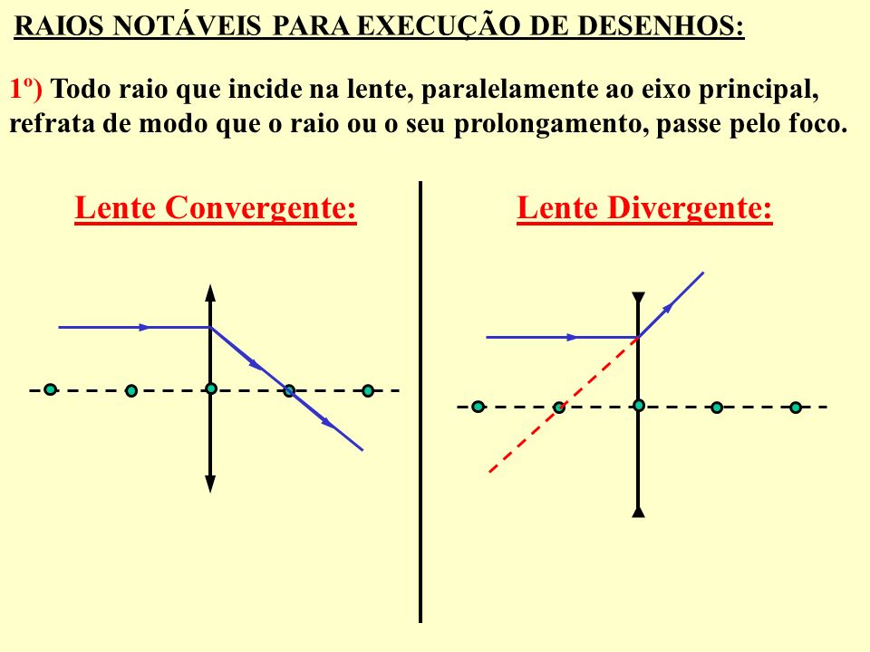 Lente Convergente: Lente Divergente: