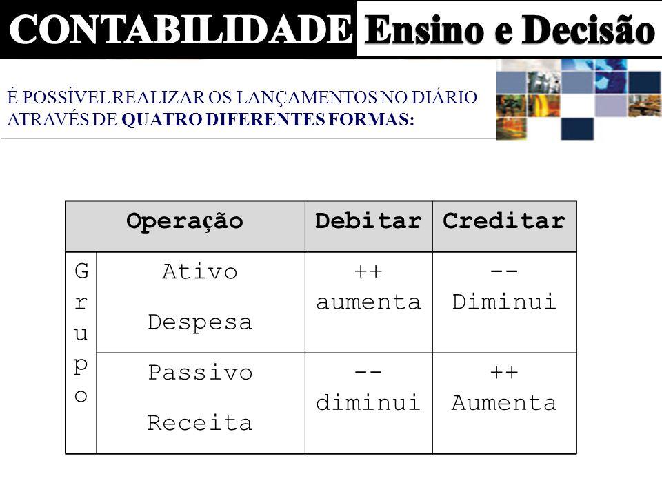 Operação Debitar Creditar Grupo Ativo ++ aumenta -- Diminui Despesa