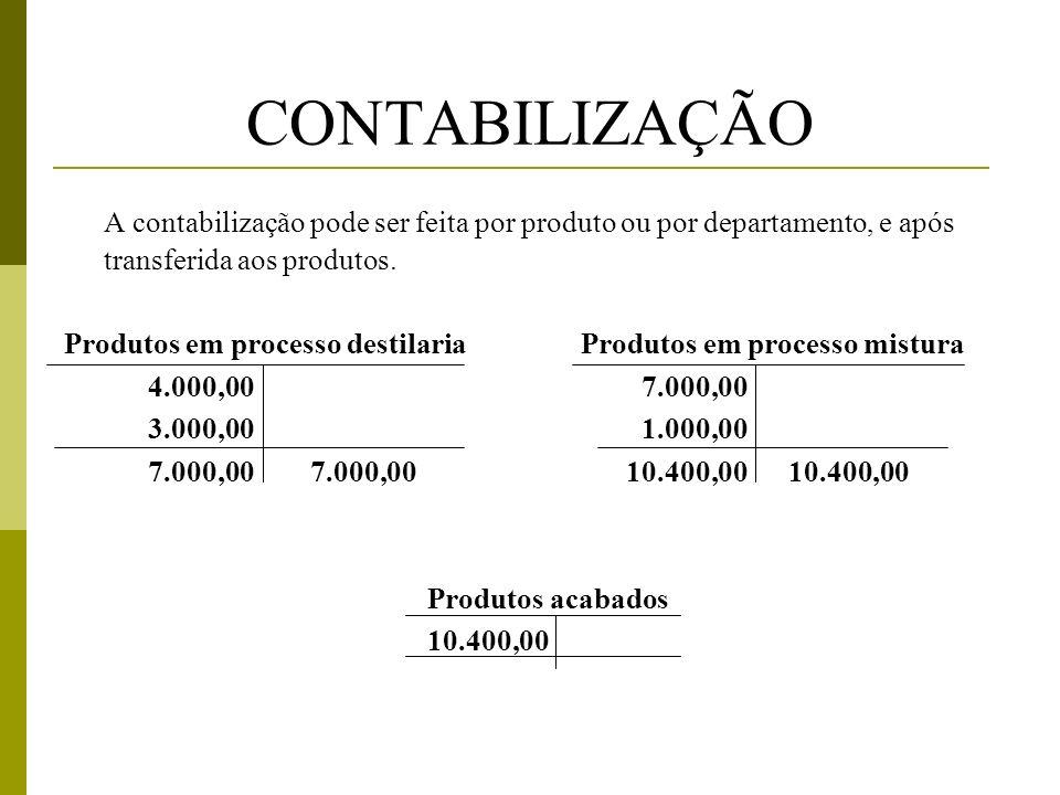 CONTABILIZAÇÃO A contabilização pode ser feita por produto ou por departamento, e após transferida aos produtos.
