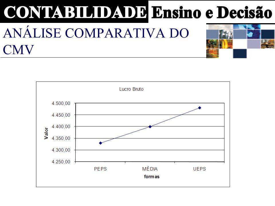 Análise comparativa do CMV