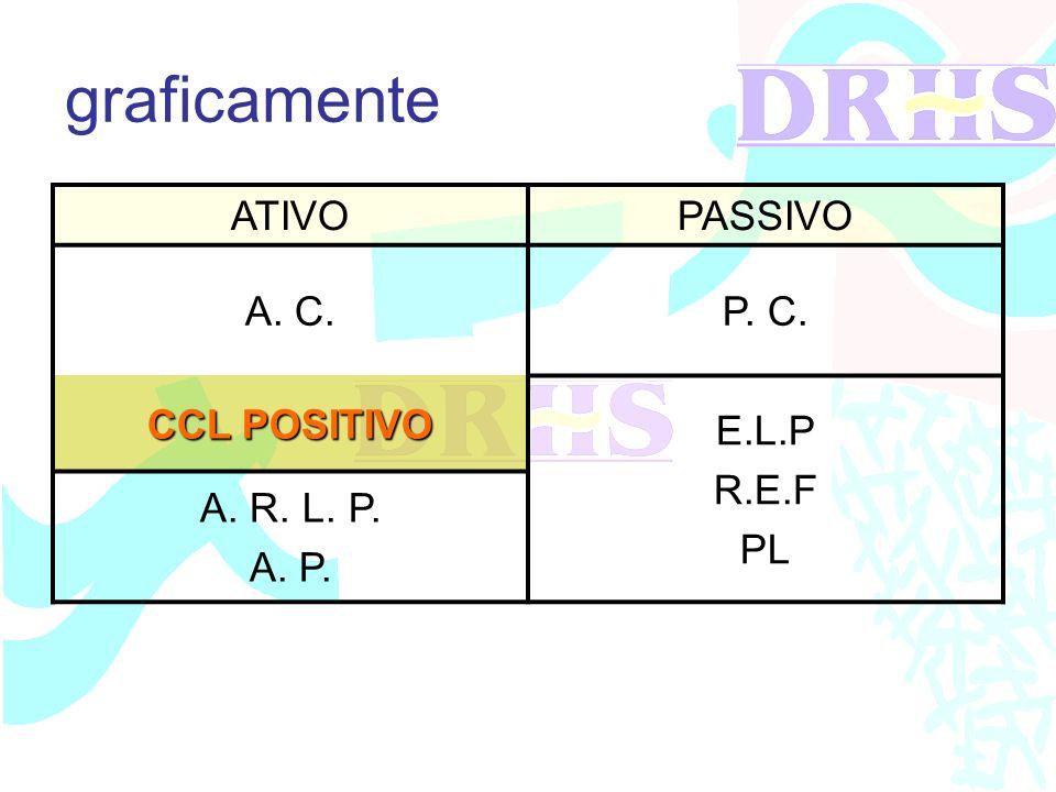 graficamente ATIVO PASSIVO A. C. P. C. CCL POSITIVO E.L.P R.E.F PL