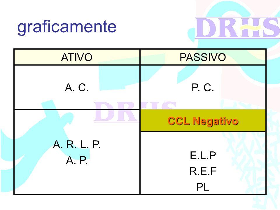 graficamente ATIVO PASSIVO A. C. P. C. A. R. L. P. A. P. CCL Negativo