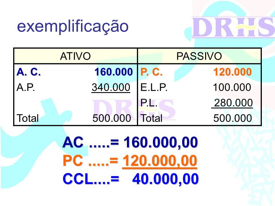 exemplificação AC .....= 160.000,00 PC .....= 120.000,00