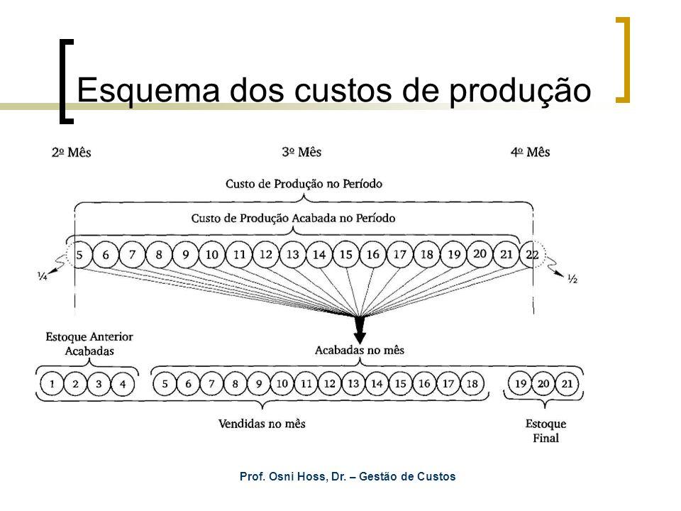 Esquema dos custos de produção