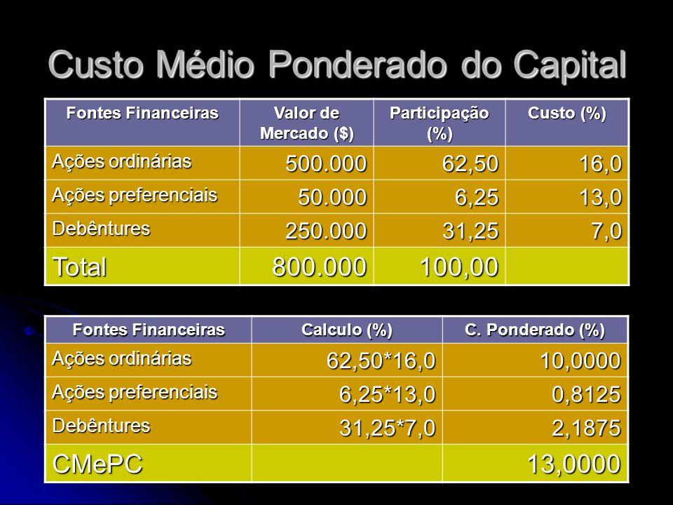 Custo Médio Ponderado do Capital