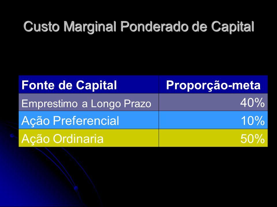 Custo Marginal Ponderado de Capital