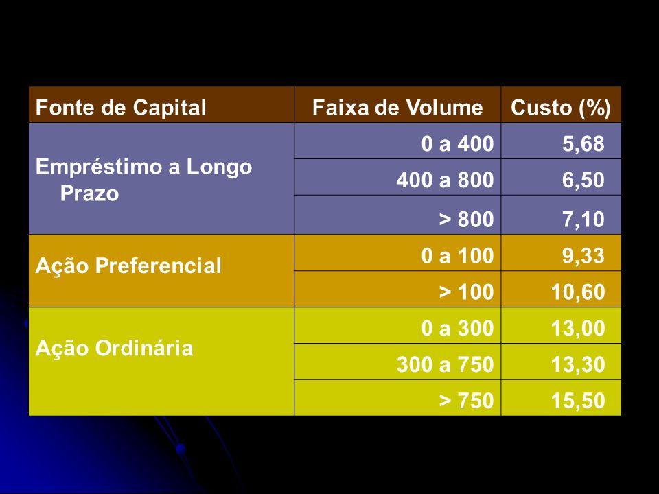 Fonte de Capital Faixa de Volume. Custo (%) Empréstimo a Longo Prazo. 0 a 400. 5,68. 400 a 800.