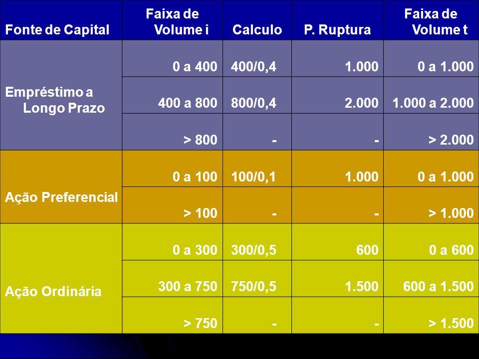 Fonte de Capital Faixa de Volume i. Calculo. P. Ruptura. Faixa de Volume t. Empréstimo a Longo Prazo.