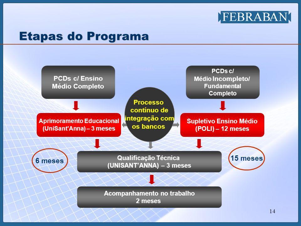 Etapas do Programa 15 meses 6 meses PCDs c/ Ensino Médio Completo