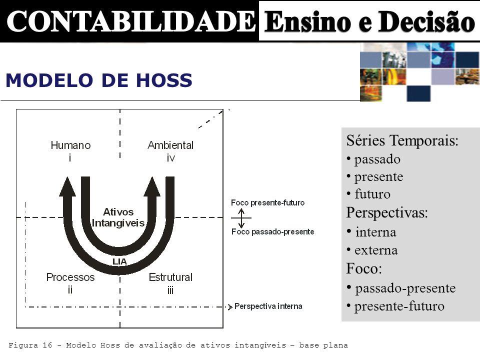 Modelo de Hoss Séries Temporais: Perspectivas: interna Foco: