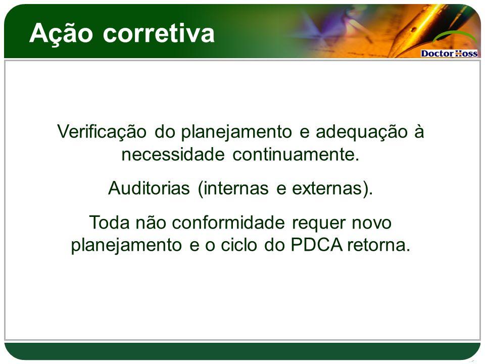 Ação corretivaVerificação do planejamento e adequação à necessidade continuamente. Auditorias (internas e externas).